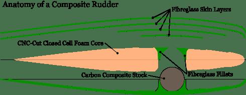 composite rudder