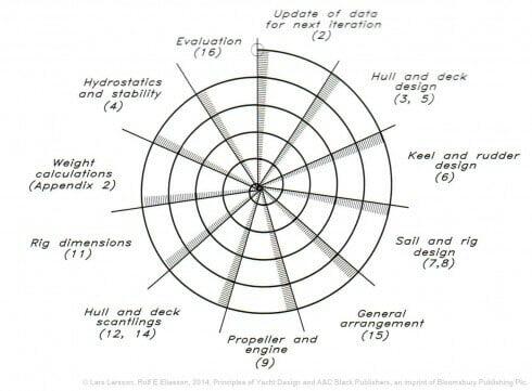 Spiral_diagram