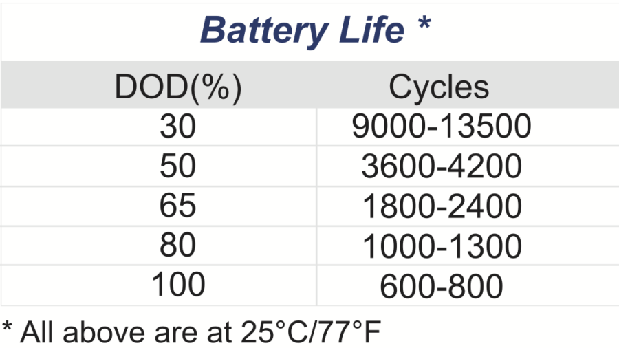 Firefly Carbon Foam Batteries Are Great, But Read The Fine Print